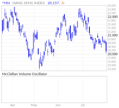 Hang Seng Index McClellan Volume Oscillator