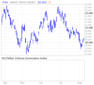 Hang Seng Index McClellan Volume Summation Index