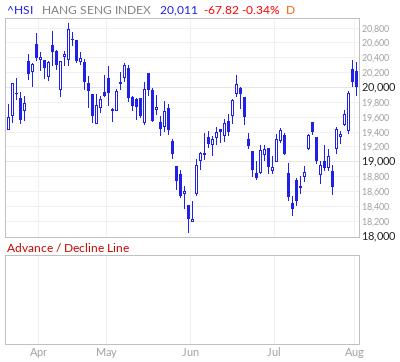 Hang Seng Index Advance / Decline Line