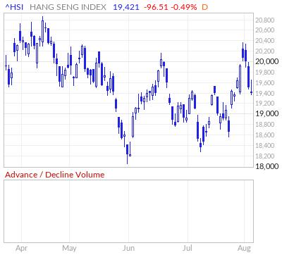 Hang Seng Index Advance / Decline Volume Line