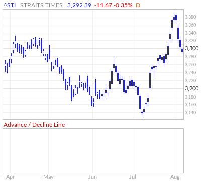 Strait Times Advance / Decline Line