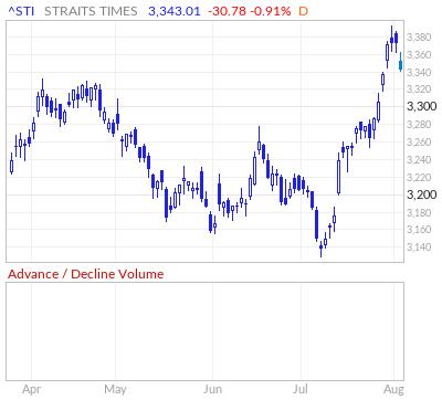 Strait Times Advance / Decline Volume Line