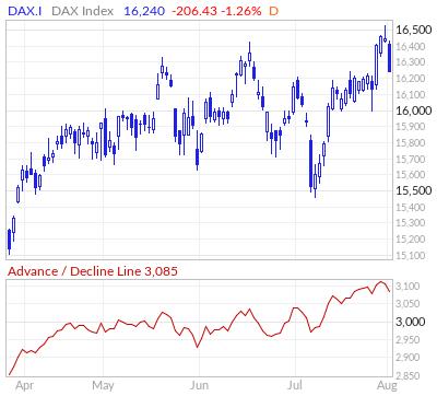 DAX Advance / Decline Line