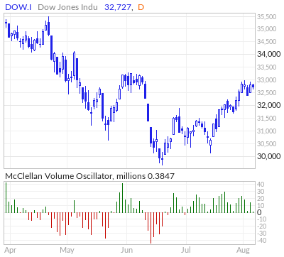 Dow Jones McClellan Volume Oscillator