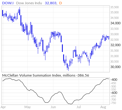 Dow Jones McClellan Volume Summation Index