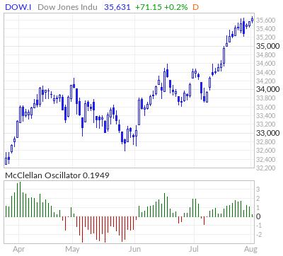 Dow Jones McClellan Oscillator