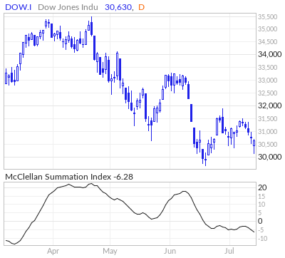 Mcclellan Summation Index For Sp 500 Dow Nasdaq Marketinout