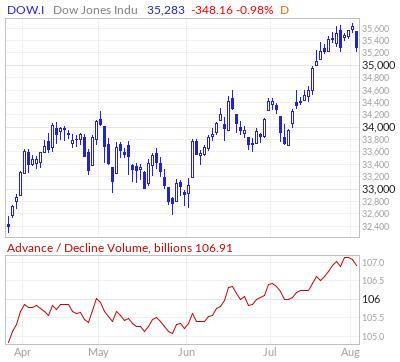 Dow Jones Advance / Decline Volume Line