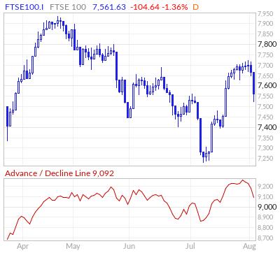FTSE 100 Advance / Decline Line