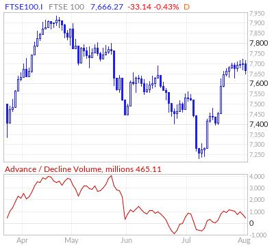 FTSE 100 Advance / Decline Volume Line