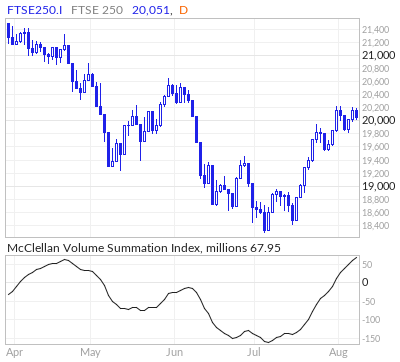 FTSE 250 McClellan Volume Summation Index