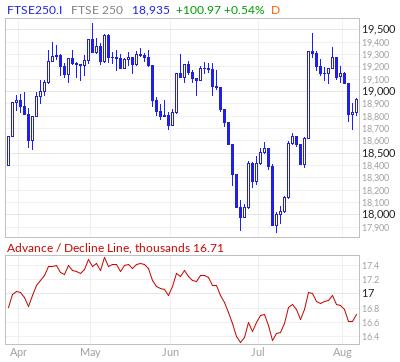 FTSE 250 Advance / Decline Line