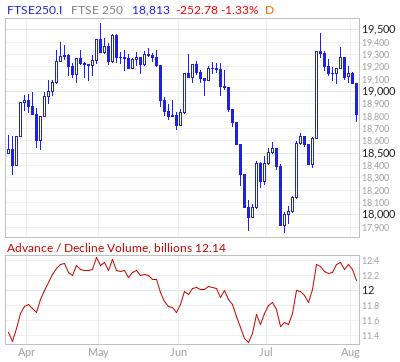 FTSE 250 Advance / Decline Volume Line