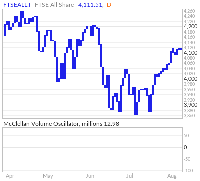 FTSE All Share McClellan Volume Oscillator