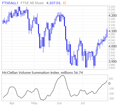 FTSE All Share McClellan Volume Summation Index