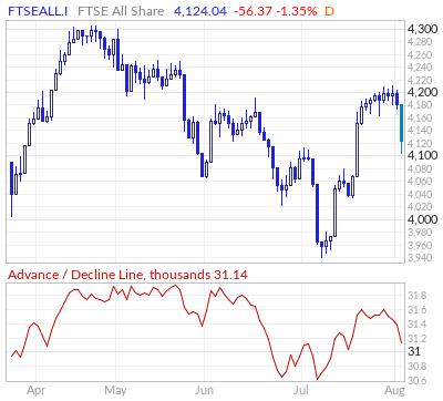 FTSE All Share Advance / Decline Line