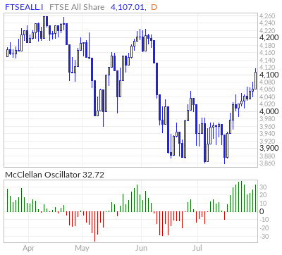 FTSE All Share McClellan Oscillator