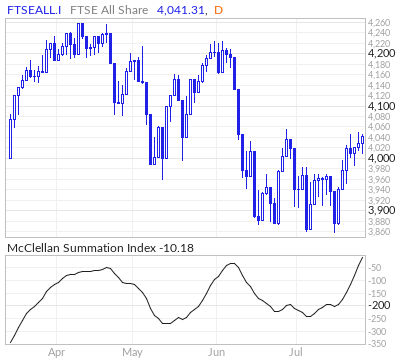 FTSE All Share McClellan Summation Index