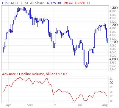 FTSE All Share Advance / Decline Volume Line