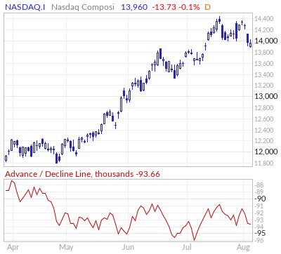 Nasdaq Composite Advance / Decline Line