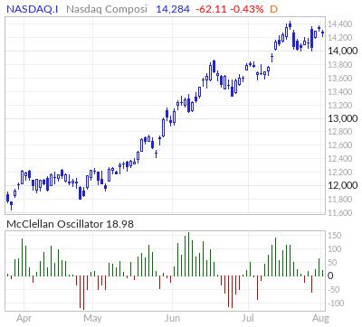 Nasdaq Composite McClellan Oscillator