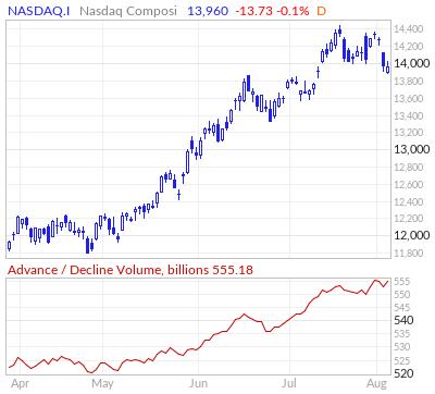 Nasdaq Composite Advance / Decline Volume Line