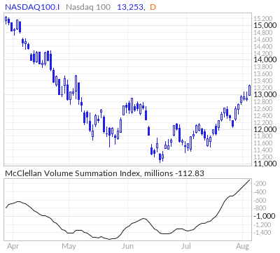 Nasdaq 100 McClellan Volume Summation Index