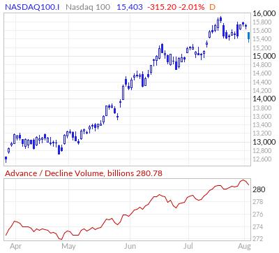 Nasdaq 100 Advance / Decline Volume Line