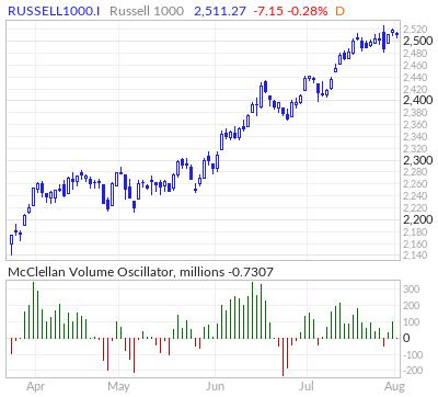 Russell 1000 McClellan Volume Oscillator