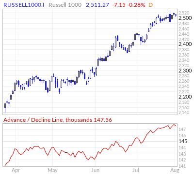 Russell 1000 Advance / Decline Line