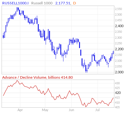 Russell 1000 Advance / Decline Volume Line