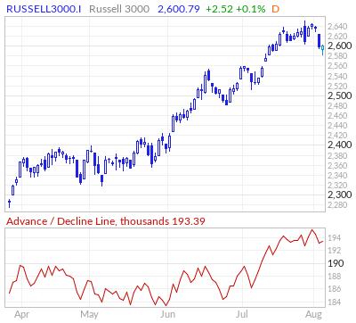 Advance Decline Line For Sp 500 Dow Nasdaq Marketinout