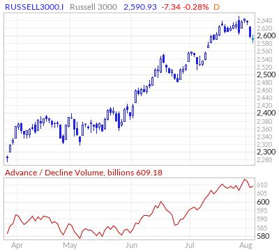 Russell 3000 Advance / Decline Volume Line