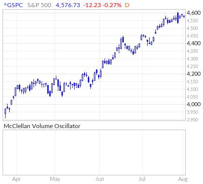 S&P 500 McClellan Volume Oscillator