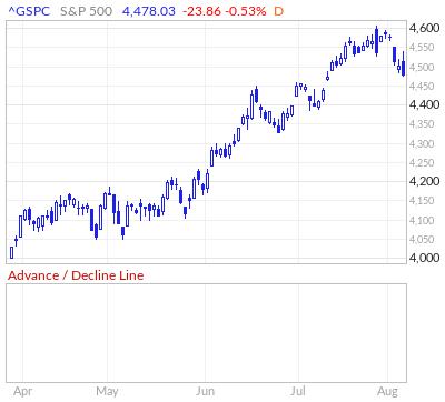 S&P 500 Advance / Decline Line