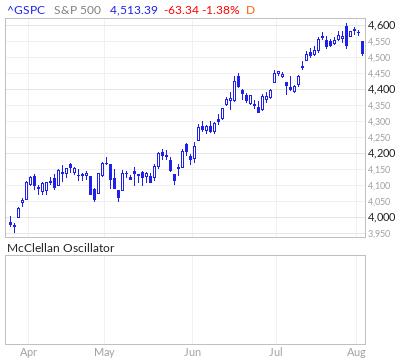 S&P 500 McClellan Oscillator