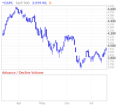 S&P 500 Advance / Decline Volume Line