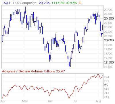 TSX Advance / Decline Volume Line