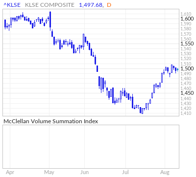 FTSE Bursa Malaysia McClellan Volume Summation Index