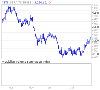 Strait Times McClellan Volume Summation Index