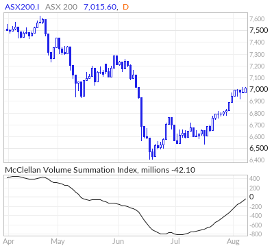 ASX 100 McClellan Volume Summation Index