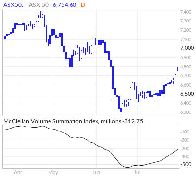 ASX 50 McClellan Volume Summation Index