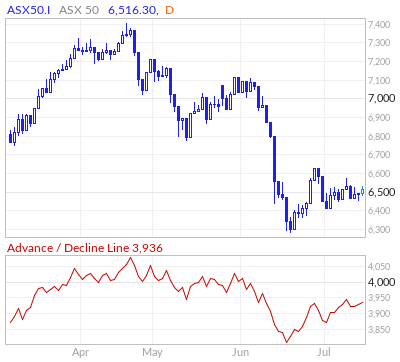 ASX 50 Advance / Decline Line