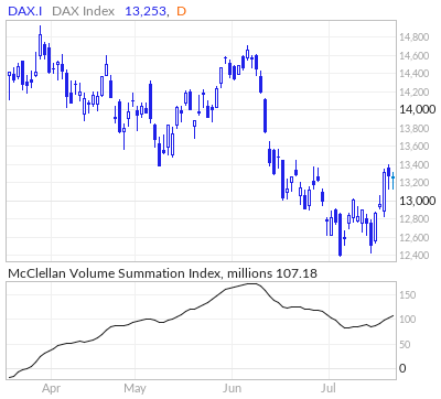 DAX McClellan Volume Summation Index