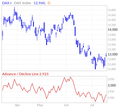DAX Advance / Decline Line