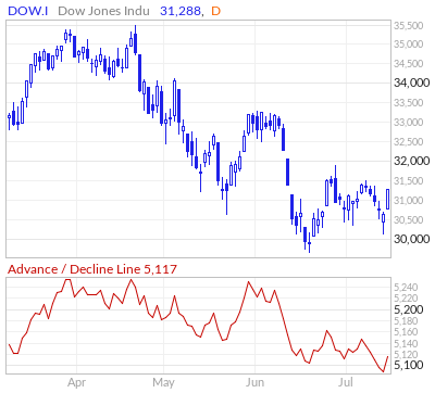 Dow Jones Advance / Decline Line
