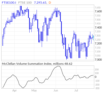 FTSE 100 McClellan Volume Summation Index