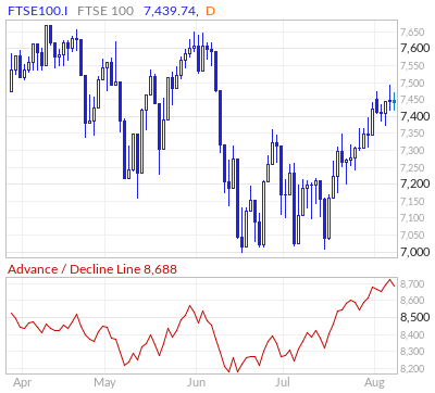 FTSE 100 Advance / Decline Line