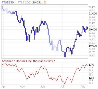 FTSE 250 Advance / Decline Line