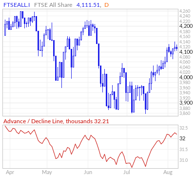FTSE All Share Advance / Decline Line